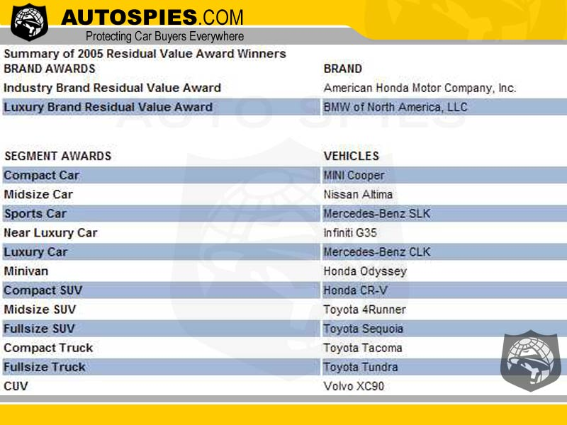 For The Second Consecutive Year American Honda Motor Company Inc Heads List With Brand Winning Industry Residual Value Award