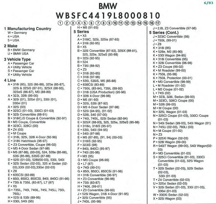 Bmw options vin decoder free online