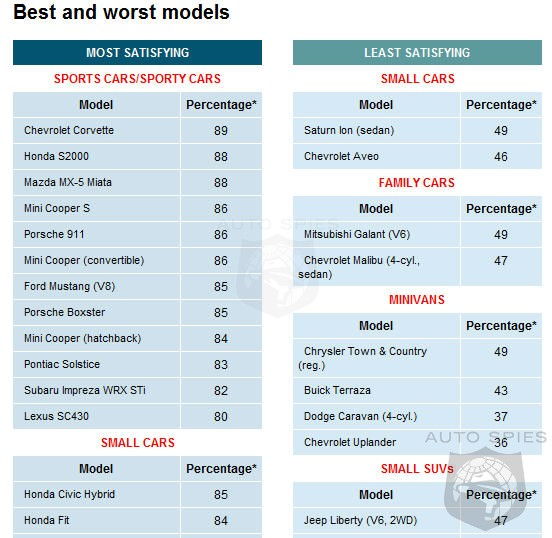 Consumer Guide Automotive: Consumer Reports Asks Which Car Would You Buy Or Never Buy