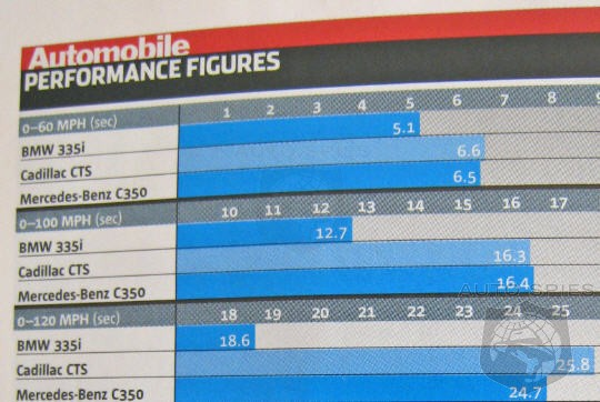 *The performance chart that has ALL BMW's competitors shaking in their boots!