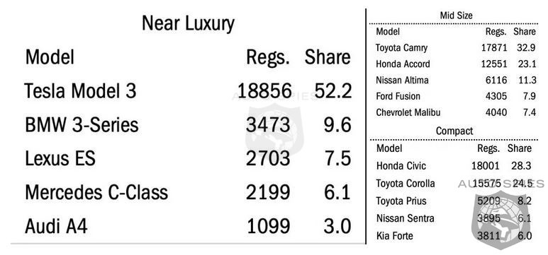 Customers Put Audi A4 Directly Into LAST PLACE In The Near Luxury Category. Does It Really Deserve That Spot In YOUR Opinion??