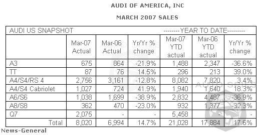 Service additionally Hyundai Announces April Us Sales besides Audi Sales Up 14 7 For March 13904 moreover Acura Logo additionally Car Values. on hyundai certified pre owned