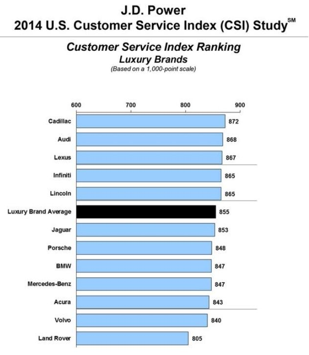 ranks cadillac audi buick and vw as tops in 2014 customer service. Cars Review. Best American Auto & Cars Review