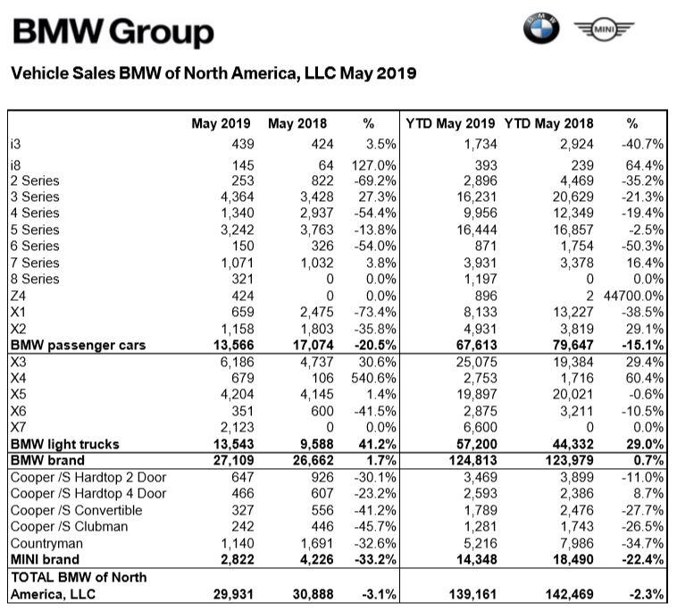 BMW Sales Bump Up 1.7% In May But EV Sales Plummet 29.7