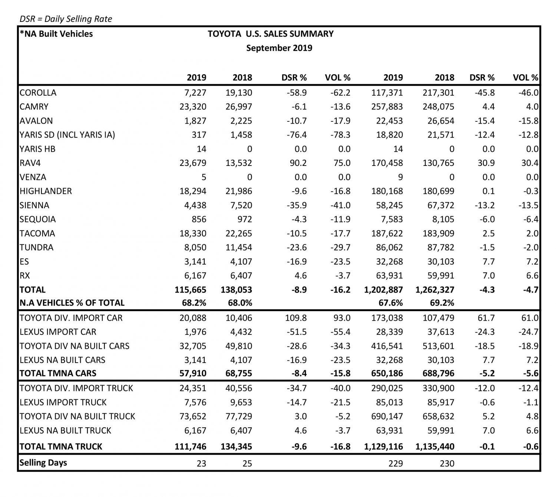 Car sales september 2019