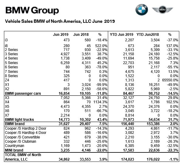 Pre Owned Audis: BMW Pulls A Rabbit Out Of The Hat In June, Sales Up 7.5