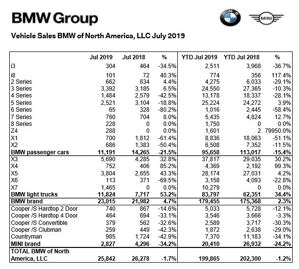 STRONG SUV Sales Mask Massive Sedan Decline Of 21% - BMW