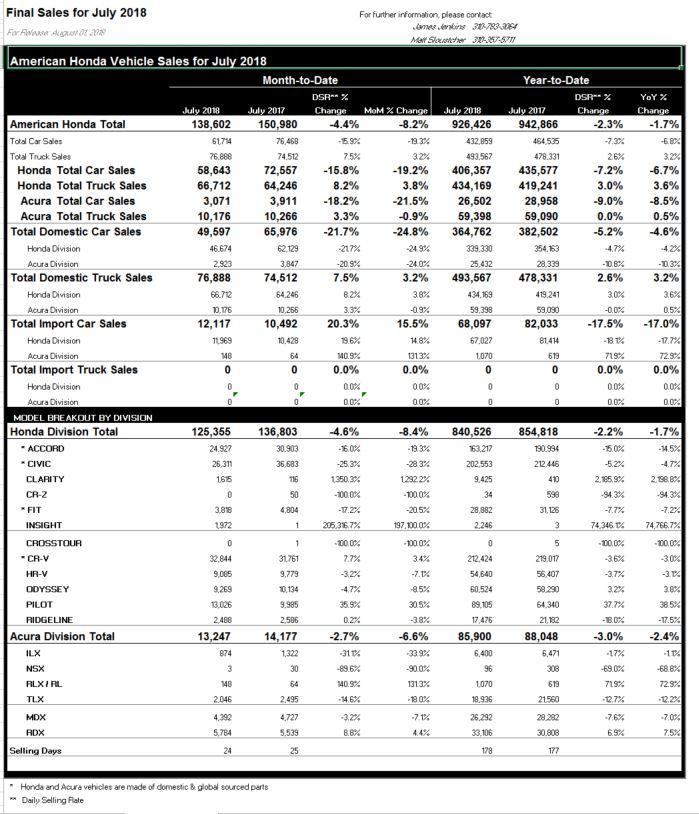 Honda Sales Slide 4.6% In July