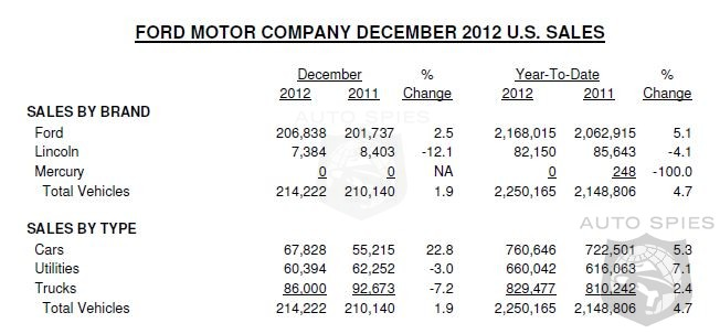 Ford Wraps Up 2012 With A 4.7% Sales Increase - December Sales Rise 1.9%