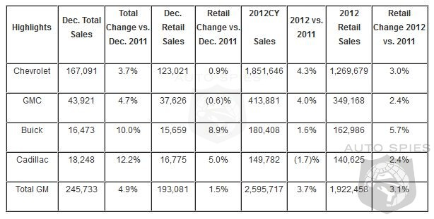 GM Sales Rise 5% In December - Wraps Up 2012 With A 3.7% Gain