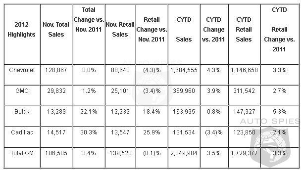 GM Credits Hurricane Sandy For A Meager 3% Sales Gain For November