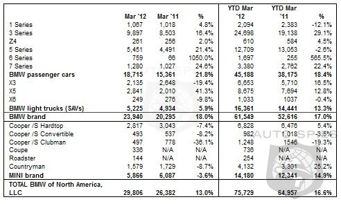 BMW Rocks And Socks In March Up 18% For The Month - Mini Sales Dip 3.6%