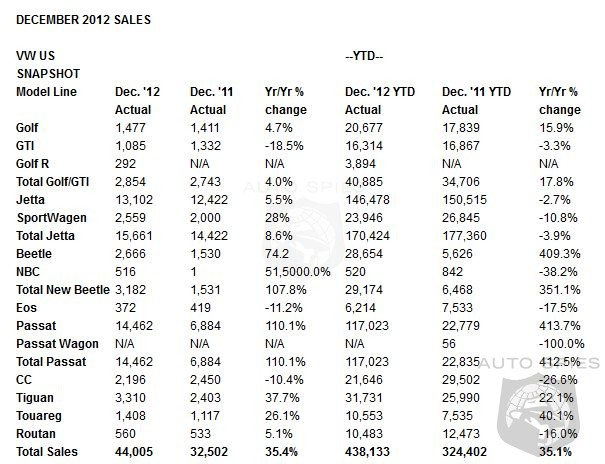 Volkswagen Rocks Through 2012 With A 35.1% Sales Increase - December Sales Leap 35.4%