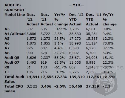 Audi Ends 2012 With Best US Sales Ever - Up 17.3% For Month - Up 18.5% For Year