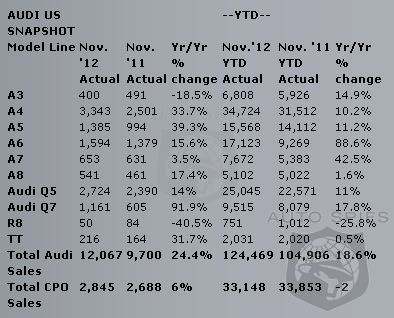 Audi's November 2012 Sales Soar 24.4% - New Annual Sales Record Reached With One Full Month Still Left!