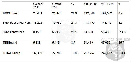 BMW Sales Jump 20.9% In October - Mini Slows With An 8.7% Gain