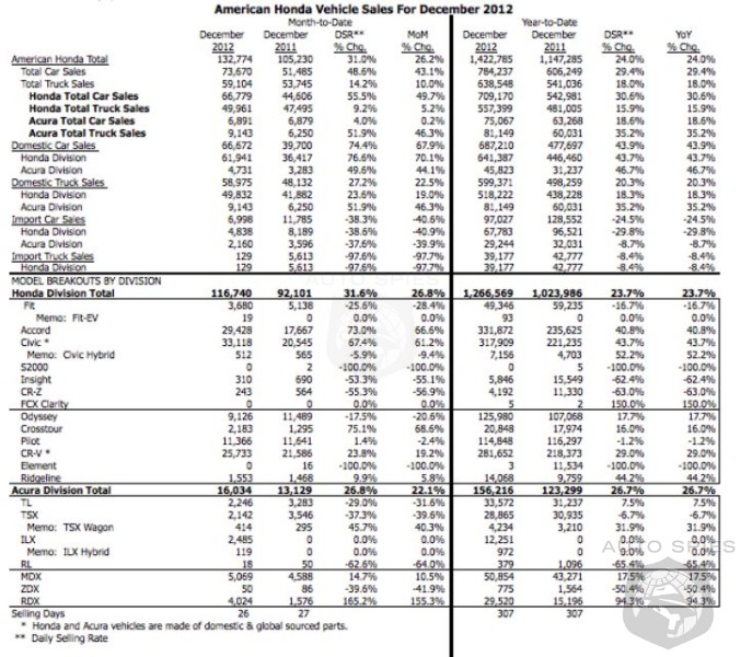 Honda Sales Up 31.6% For Month, 23.7% For Year - Acura Jumps 26.8% For Month And 26.7% For Year