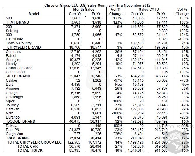 Chrysler Sales Leap Frog 2011 With A 14% Jump In November
