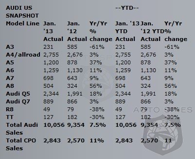 Audi Sets 25th Sales Record In a Row With 7.5% Rise In January