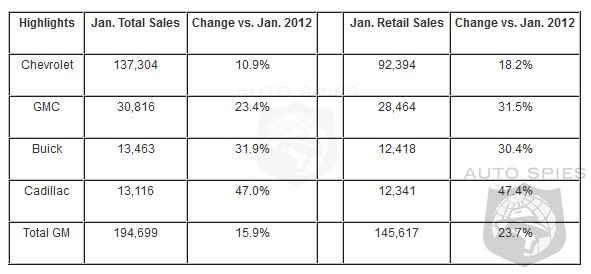 General Motors Sales Jump 15.9% In January