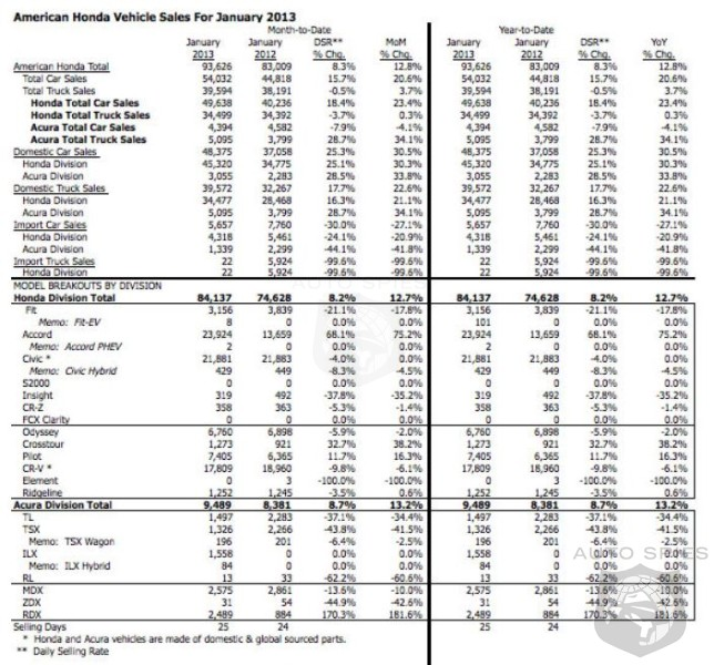 Honda Sales Slow With An 8.2% Increase In January Sales - Acura Sales Up 8.7%