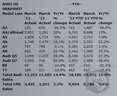 Strong Demand Drives Audi Forward With A 14.4% Jump In March Sales