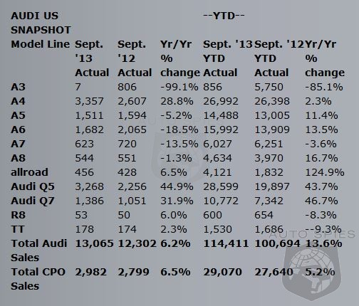 Audis Momentum Cools With A Increase In September Sales - Momentum audi
