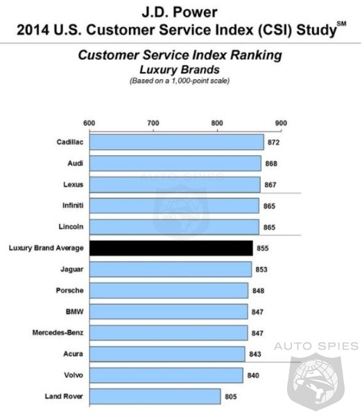 cadillac audi buick and vw as tops in 2014 customer service index. Cars Review. Best American Auto & Cars Review