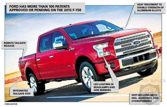 Ford F-150 Moves To Protect Technology Dominance With 100 Patents On Design Alone
