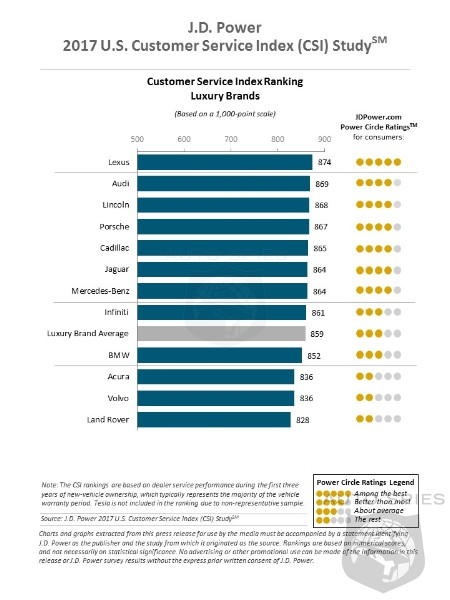 Lexus, Audi, Buick And MINI Lead In The Latest JD Power Customer Service Index Study