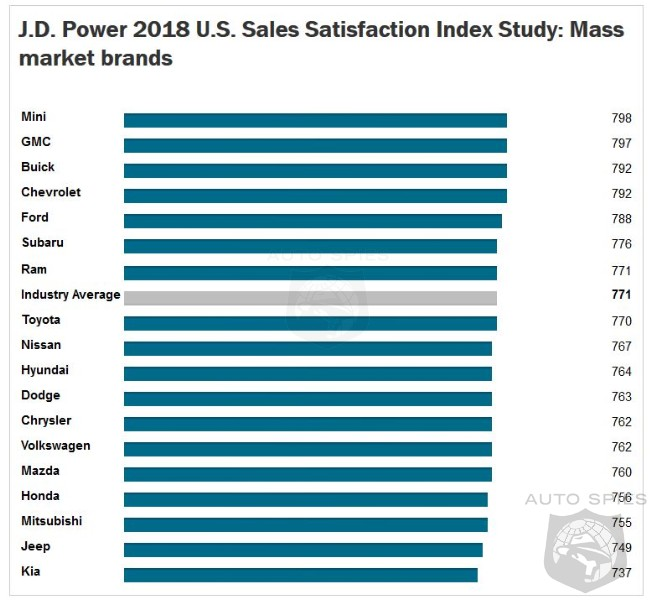 Porsche And Mini Come Out On Top Of 2018 Dealer Satisfaction Index
