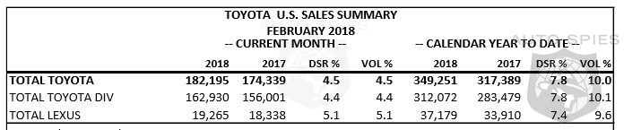 Toyota Strolls To A 4.4% Sales Increase In February - Lexus Sales Jump 5.1%