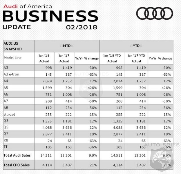 Audi's US Charge Continues With a 9.9% Increase In January Sales