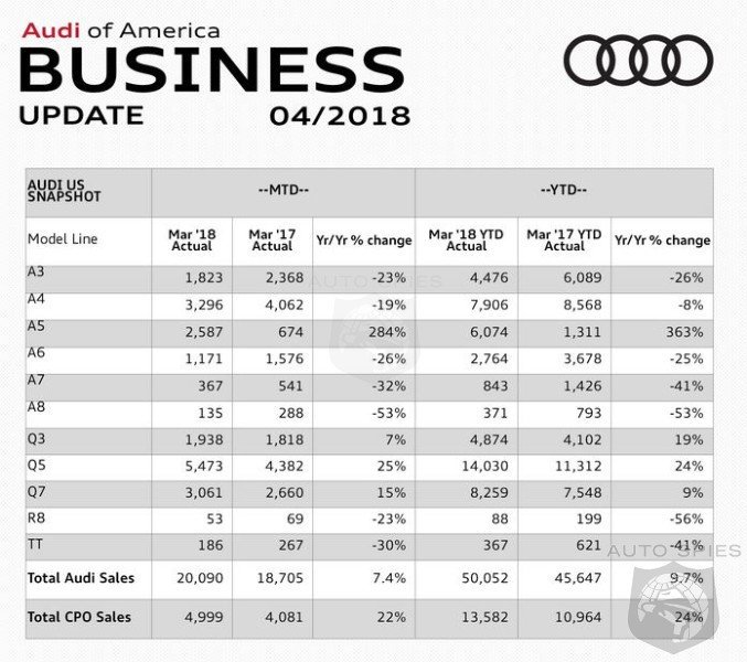 The March Continues - Audi Racks Up Another Record Sales Month Up 7.4%