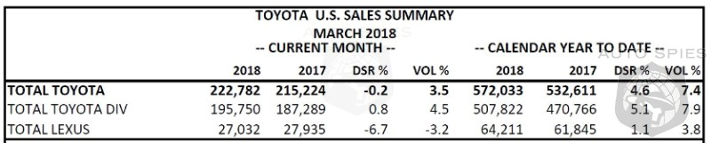 Toyota Sales Up 4.5% For A Solid March - Lexus Sales Dip 3.2%