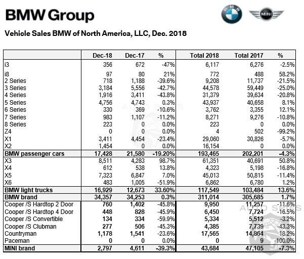BMW Holds Even In December