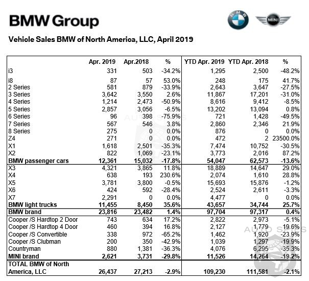 BMW Sales Hold Flat With A Marginal 1.4% Increase In April