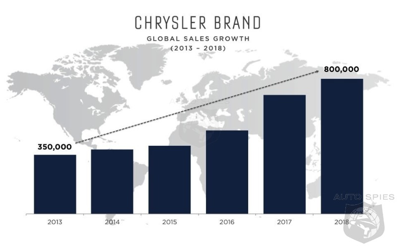 Chrysler's Plans To Double Sales By 2018- See What They Have Been Planning