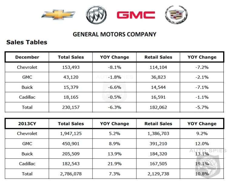 GM Sales Slip 6.3% In December - Closes Out 2013 With a 7.3% Gain In Sales