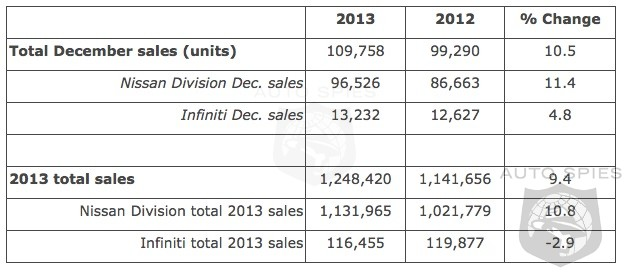Nissan Up 11.4% - Infiniti Up 4.8% In December - Nissan Up In 2013 While Infiniti Takes A Dive For Year