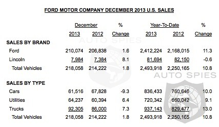 Ford Becomes Best Selling Brand For Fourth Year In A Row Up 1.8% In December - 10.8% For Year