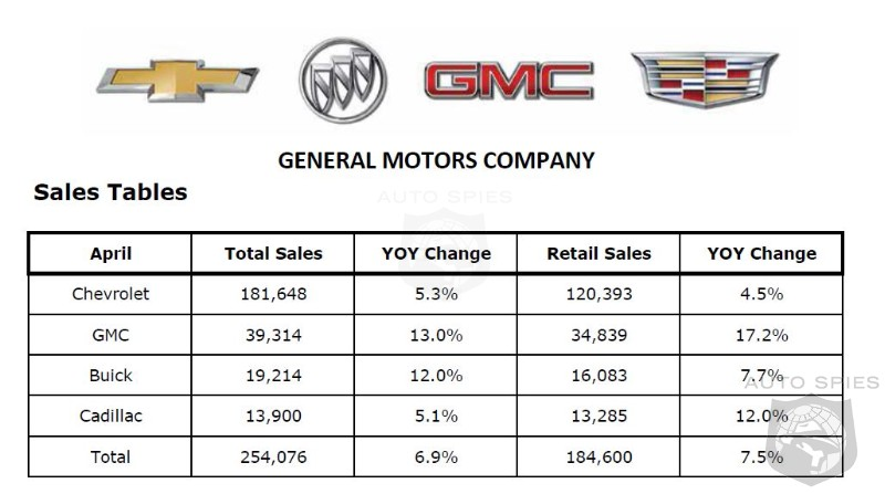 Better Weather Helps GM Sales To Rise 7.5% In April
