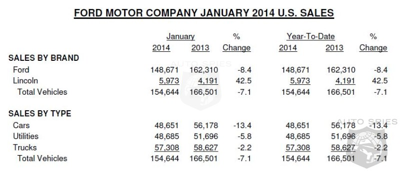 Ford Sales Drop 7% In January Due To Bad Weather