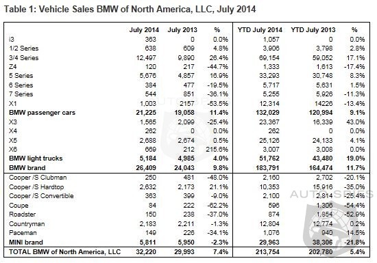 BMW Mows Through Another Month - Sales Up 9.8% - Mini Dips 2.3% For Month