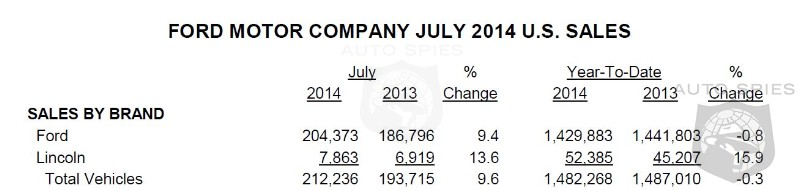 Ford Racks Up Best July In Eight Years! Sales Up 9.6% In July