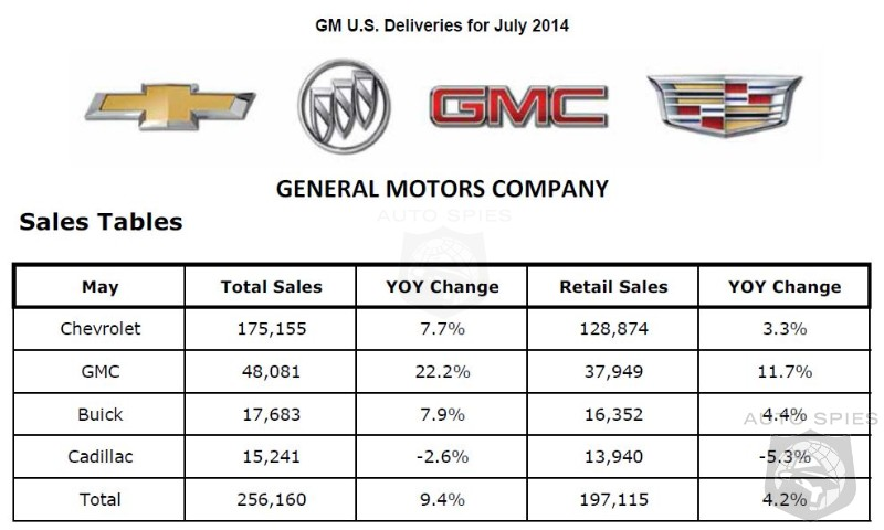 GM Sales Up 9.4% Boosted By Fleet Sales - Retail Sales Only Up 4.2%