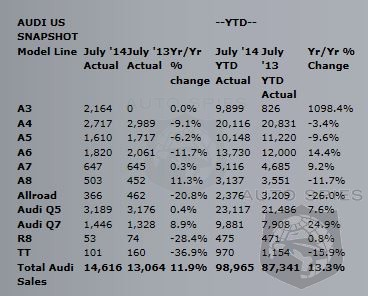 Audi's Momentum Continues With 43rd Consectutive Month Of Increases - Up 11.9% In July