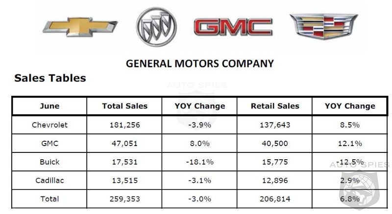 GM Sales Rise In June With A 6.5% Increase For Month