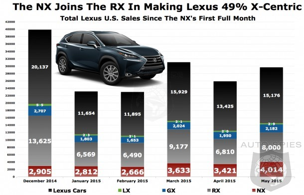 NX And RX Models Make Up Almost Half Of Lexus Sales Is It Healthy To Be That Dependent On Just Two Vehicles