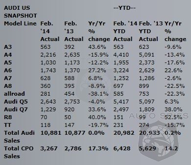 Audi Sells 4 More Vehicles Than Last Year - Still Sets New Sales Record